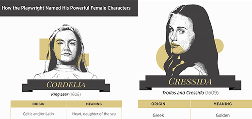 in good taste – how shakespeare's leading ladies got their names